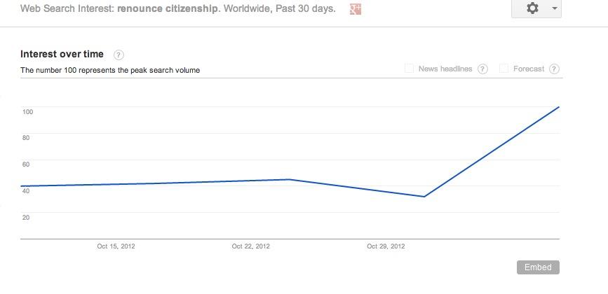 Renounce US citizenship spike