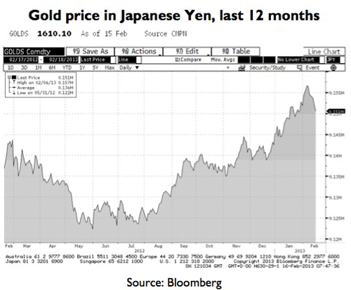 Gold price in Yen