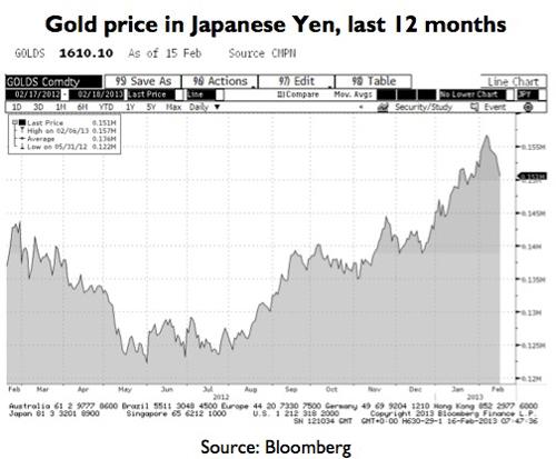 Gold price in Yen