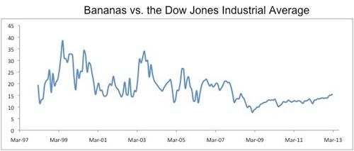 Bananas vs Dow