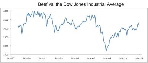 Beef vs Dow
