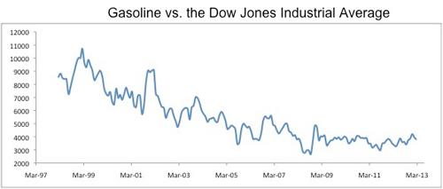 Gasoline vs Dow