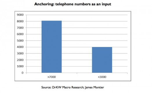 Phone Chart