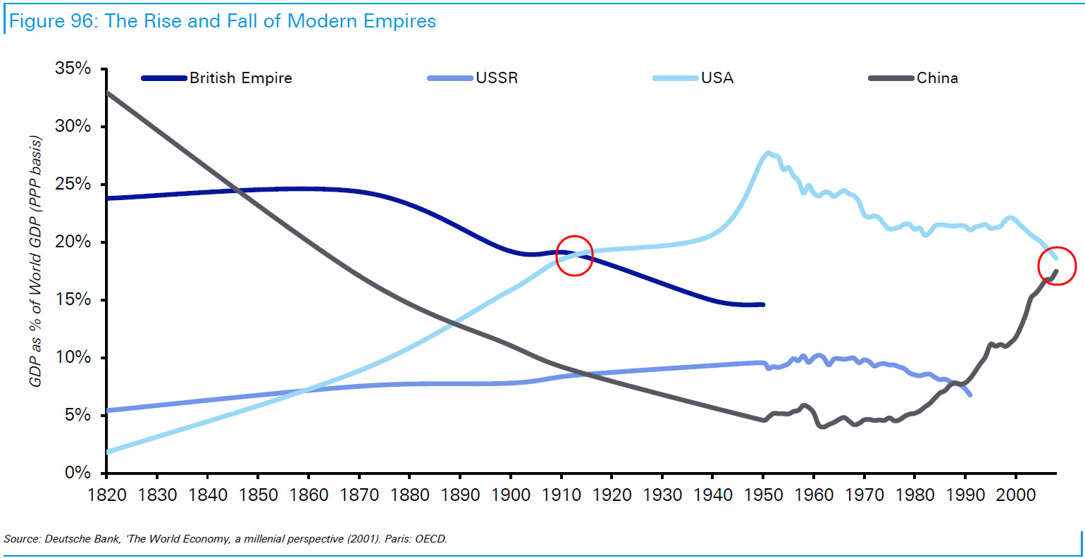 The rise and fall of empires