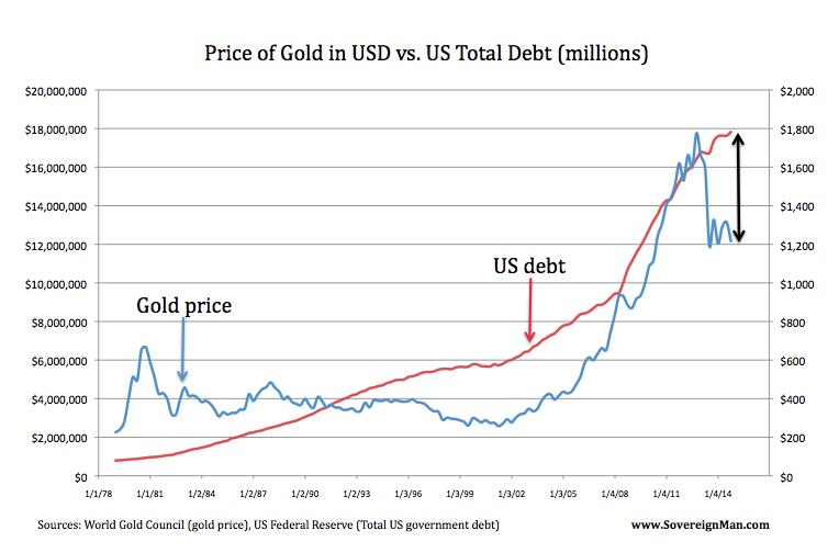 Gold USD Debt