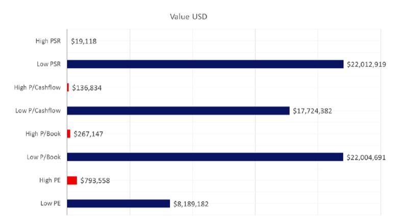portfolio theory What works on Wall Street