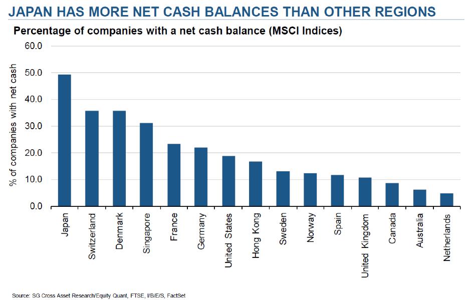 Graph: Japan has more net cash balances than other regions